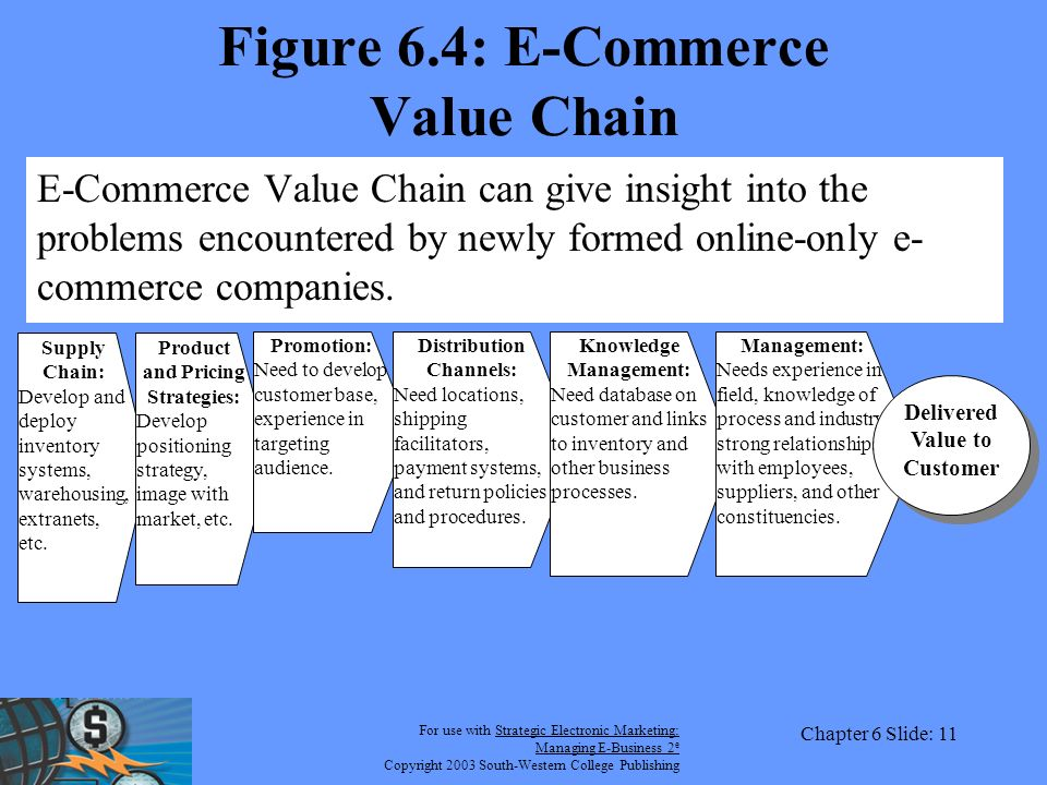 For use with Strategic Electronic Marketing: Managing E-Business 2 e Copyright 2003 South-Western College Publishing Chapter 6 Slide: 11 Figure 6.4: E-Commerce Value Chain E-Commerce Value Chain can give insight into the problems encountered by newly formed online-only e- commerce companies.