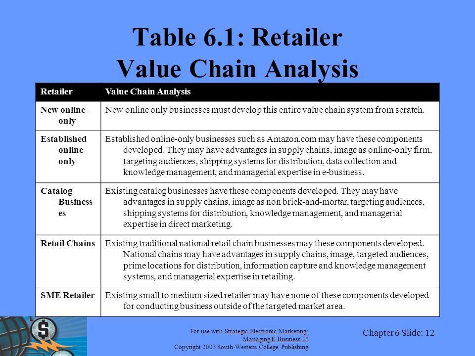 For use with Strategic Electronic Marketing: Managing E-Business 2 e Copyright 2003 South-Western College Publishing Chapter 6 Slide: 12 Table 6.1: Retailer Value Chain Analysis RetailerValue Chain Analysis New online- only New online only businesses must develop this entire value chain system from scratch.