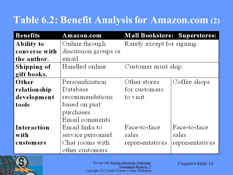 For use with Strategic Electronic Marketing: Managing E-Business 2 e Copyright 2003 South-Western College Publishing Chapter 6 Slide: 16 Table 6.2: Benefit Analysis for Amazon.com (2)