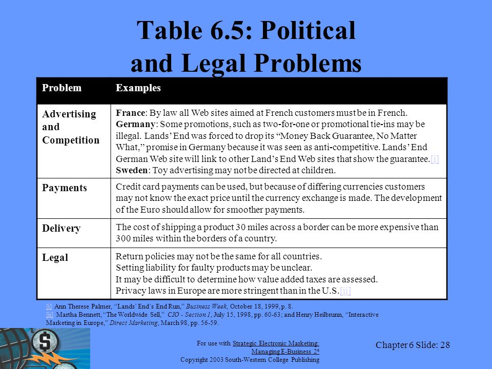 For use with Strategic Electronic Marketing: Managing E-Business 2 e Copyright 2003 South-Western College Publishing Chapter 6 Slide: 28 Table 6.5: Political and Legal Problems ProblemExamples Advertising and Competition France: By law all Web sites aimed at French customers must be in French.