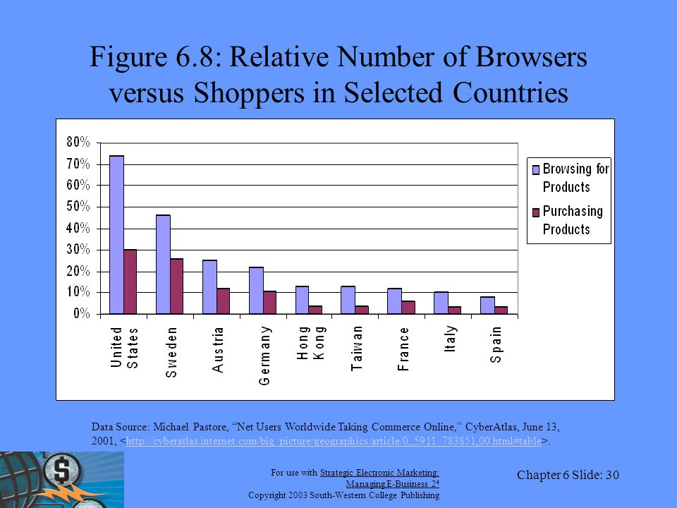 For use with Strategic Electronic Marketing: Managing E-Business 2 e Copyright 2003 South-Western College Publishing Chapter 6 Slide: 30 Figure 6.8: Relative Number of Browsers versus Shoppers in Selected Countries Data Source: Michael Pastore, Net Users Worldwide Taking Commerce Online, CyberAtlas, June 13, 2001,.http://cyberatlas.internet.com/big_picture/geographics/article/0,,5911_783851,00.html#table