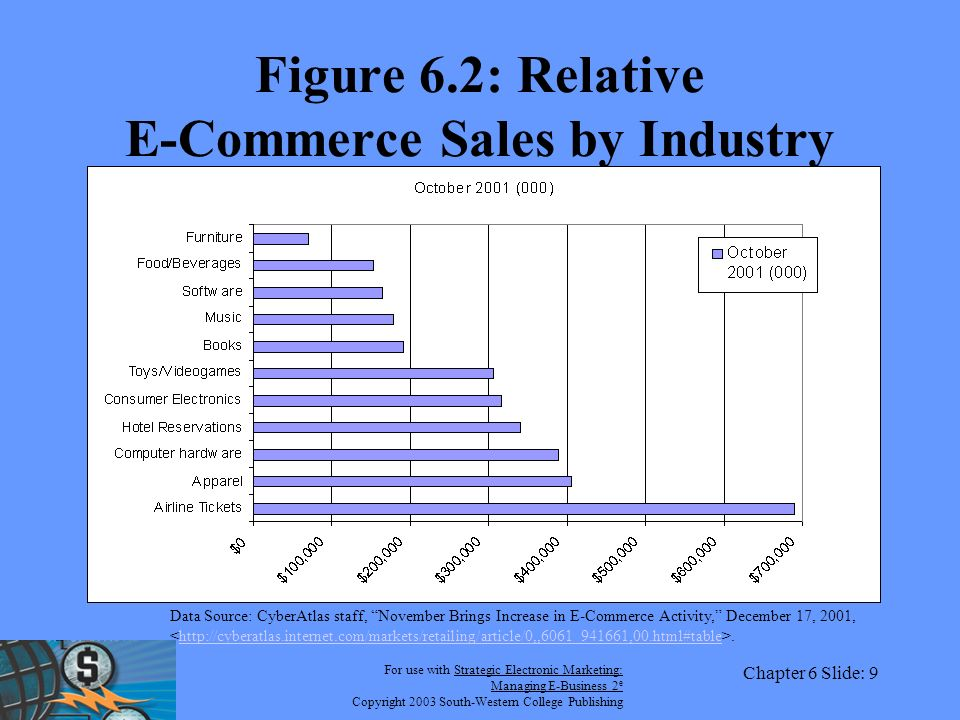 For use with Strategic Electronic Marketing: Managing E-Business 2 e Copyright 2003 South-Western College Publishing Chapter 6 Slide: 9 Figure 6.2: Relative E-Commerce Sales by Industry Data Source: CyberAtlas staff, November Brings Increase in E-Commerce Activity, December 17, 2001,.http://cyberatlas.internet.com/markets/retailing/article/0,,6061_941661,00.html#table