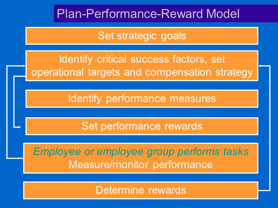 Set strategic goals Identify critical success factors, set operational targets and compensation strategy Identify performance measures Set performance rewards Employee or employee group performs tasks Measure/monitor performance Determine rewards Plan-Performance-Reward Model
