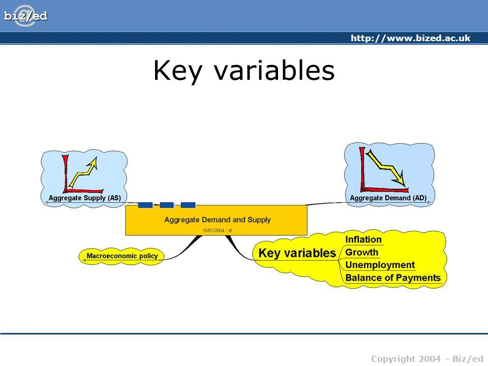 http://www.bized.ac.uk Copyright 2004 – Biz/ed Key variables