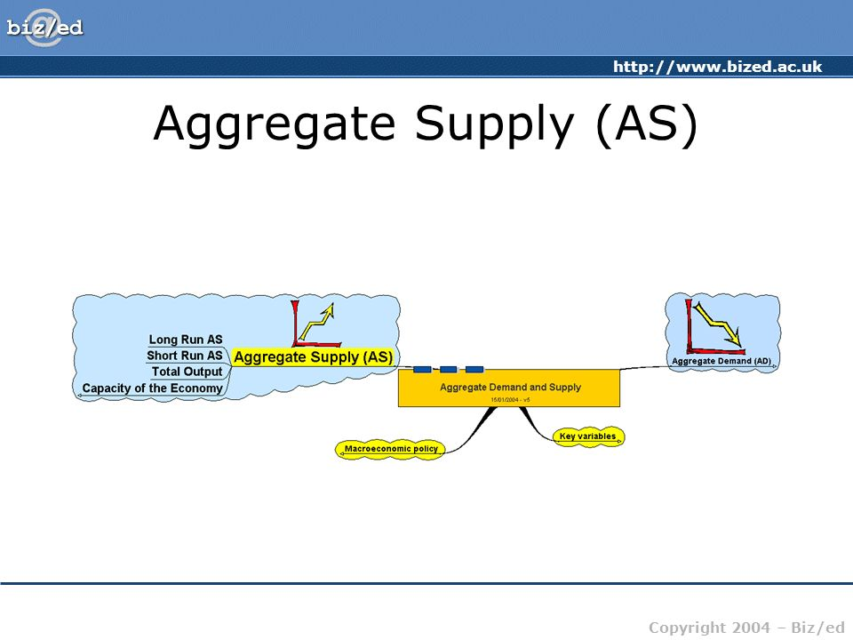 http://www.bized.ac.uk Copyright 2004 – Biz/ed Aggregate Supply (AS)
