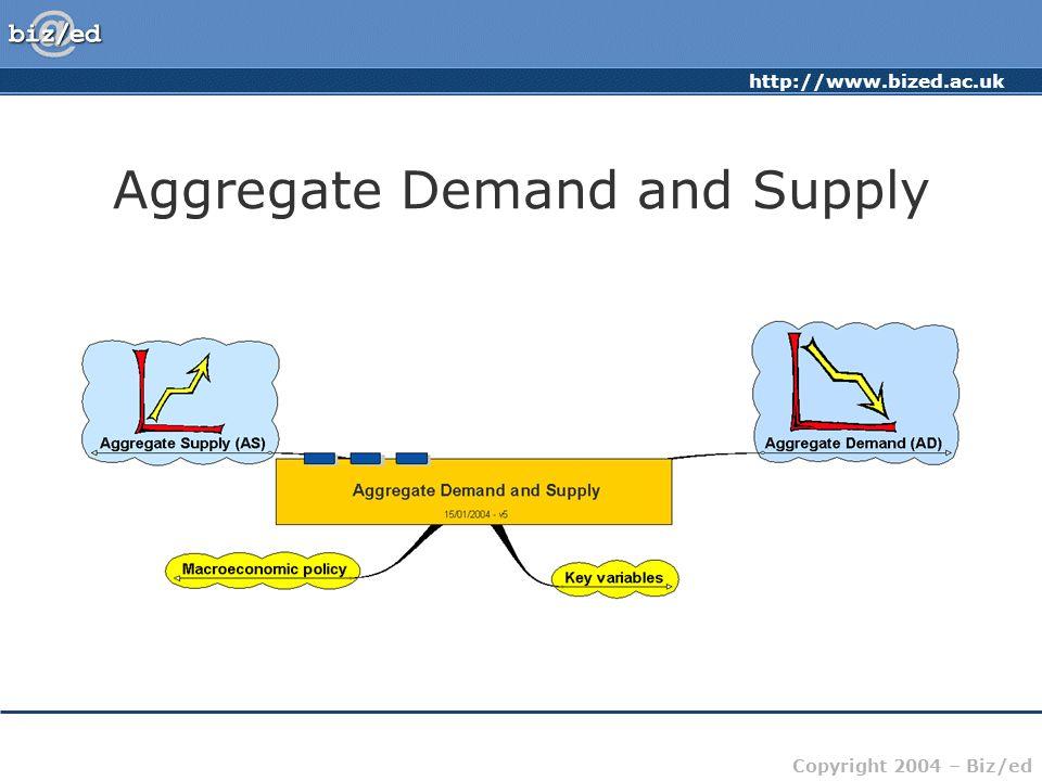 http://www.bized.ac.uk Copyright 2004 – Biz/ed Aggregate Demand and Supply