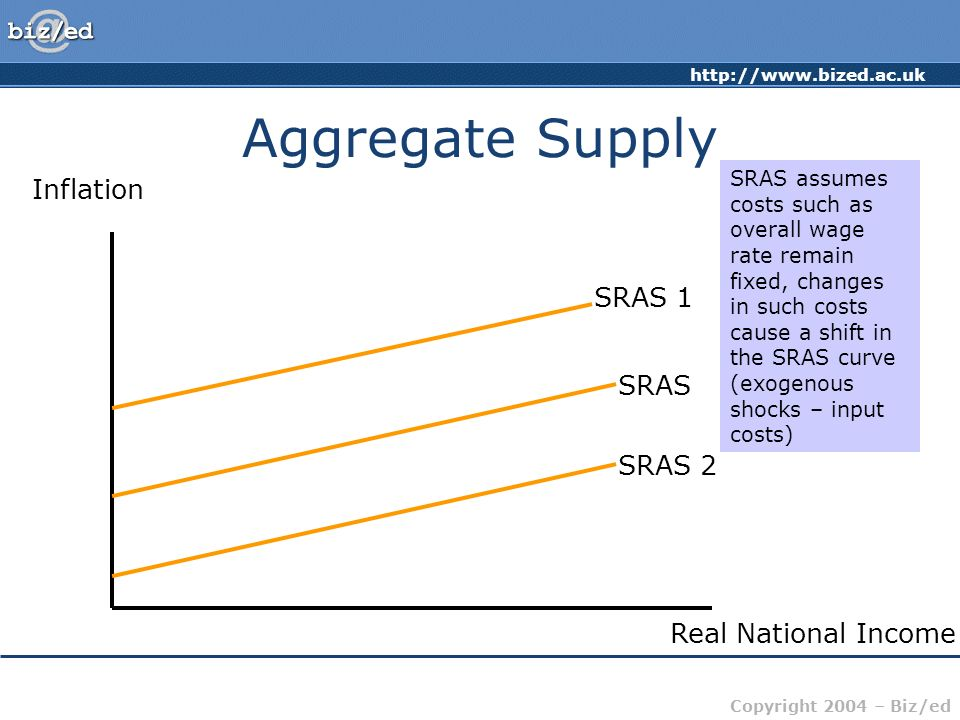 http://www.bized.ac.uk Copyright 2004 – Biz/ed Aggregate Supply Inflation Real National Income SRAS Short run aggregate supply (SRAS) assumes firms on