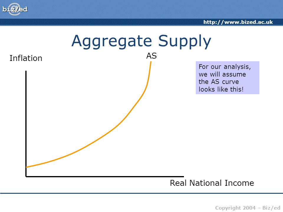 http://www.bized.ac.uk Copyright 2004 – Biz/ed Aggregate Supply For our analysis, we will assume the AS curve looks like this! Inflation Real National