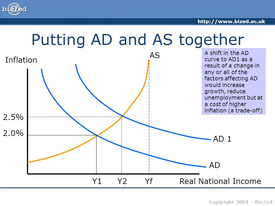 http://www.bized.ac.uk Copyright 2004 – Biz/ed Putting AD and AS together Inflation Real National Income AS Yf AD 2.0% Y1 In this situation, the econo