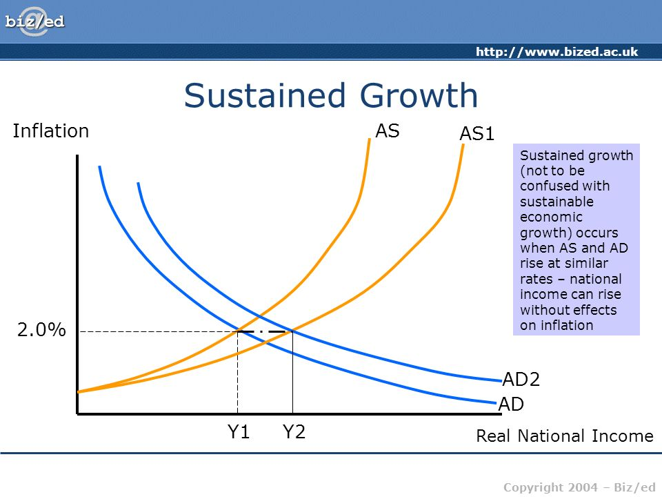http://www.bized.ac.uk Copyright 2004 – Biz/ed Sustained Growth Inflation Real National Income AD AS 2.0% Y1 AS1 Y2 AD2 Sustained growth (not to be co