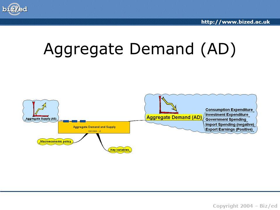 http://www.bized.ac.uk Copyright 2004 – Biz/ed Aggregate Demand (AD)