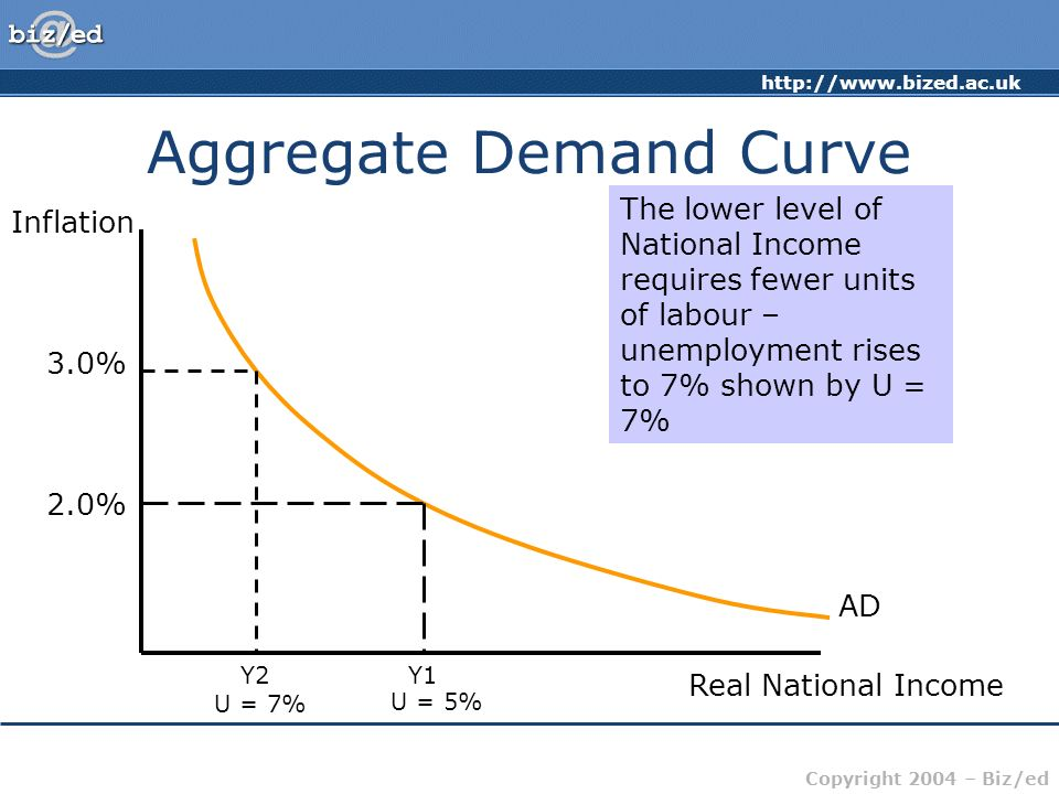 http://www.bized.ac.uk Copyright 2004 – Biz/ed Aggregate Demand Curve Inflation Real National Income AD 2.0% Y1 At an inflation level of 2%, the AD cu