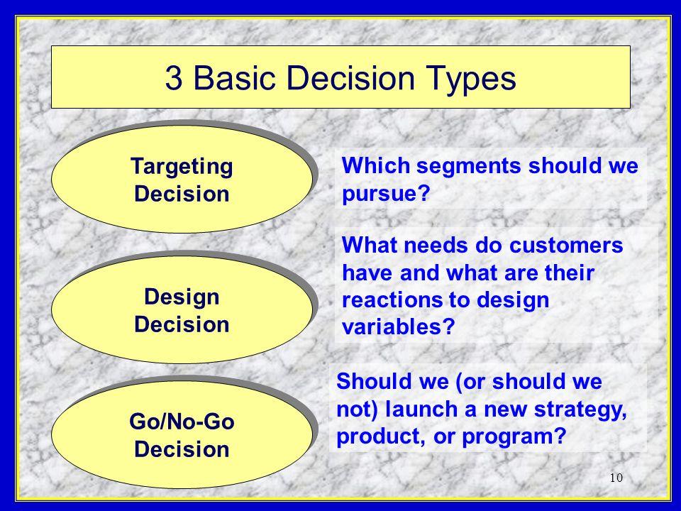10 3 Basic Decision Types Targeting Decision Targeting Decision Design Decision Design Decision Go/No-Go Decision Go/No-Go Decision Which segments sho