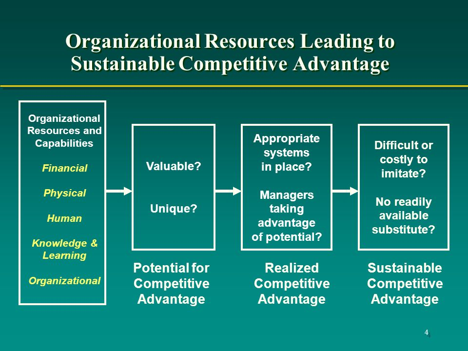 4 Organizational Resources Leading to Sustainable Competitive Advantage Organizational Resources and Capabilities Financial Physical Human Knowledge & Learning Organizational Valuable.