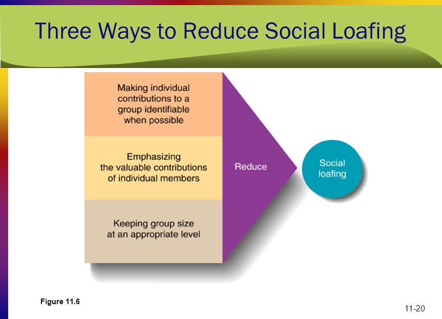 11-20 Three Ways to Reduce Social Loafing Figure 11.6