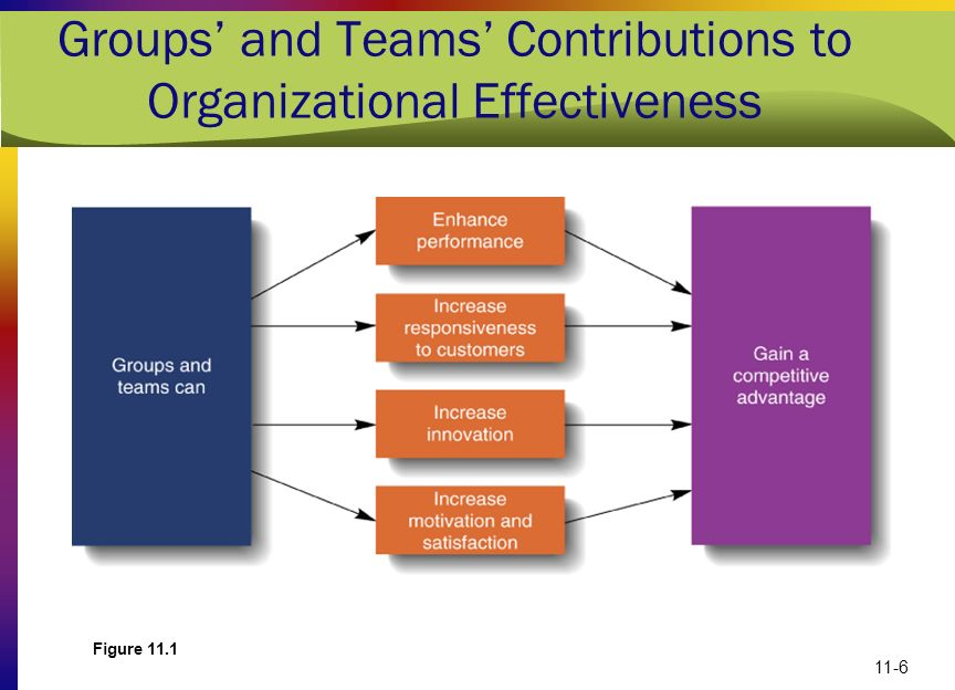 11-6 Groups and Teams Contributions to Organizational Effectiveness Figure 11.1