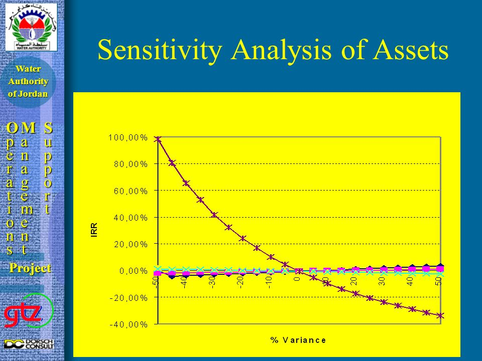 Sensitivity Analysis of Assets OperationsOperationsOperationsOperations ManagementManagementManagementManagement SupportSupportSupportSupport Project Water Authority of Jordan