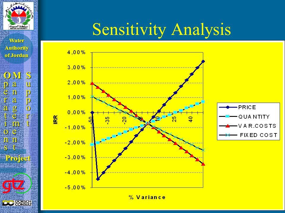 Sensitivity Analysis OperationsOperationsOperationsOperations ManagementManagementManagementManagement SupportSupportSupportSupport Project Water Auth