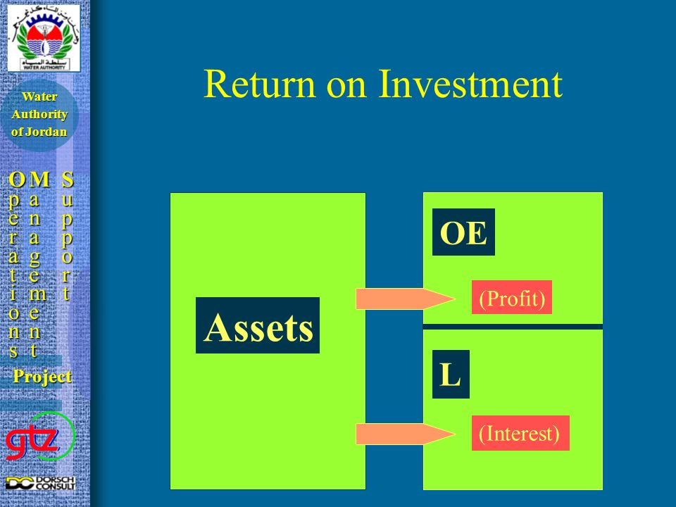 Return on Investment OperationsOperationsOperationsOperations ManagementManagementManagementManagement SupportSupportSupportSupport Project Water Authority of Jordan Assets OE L (Profit) (Interest)