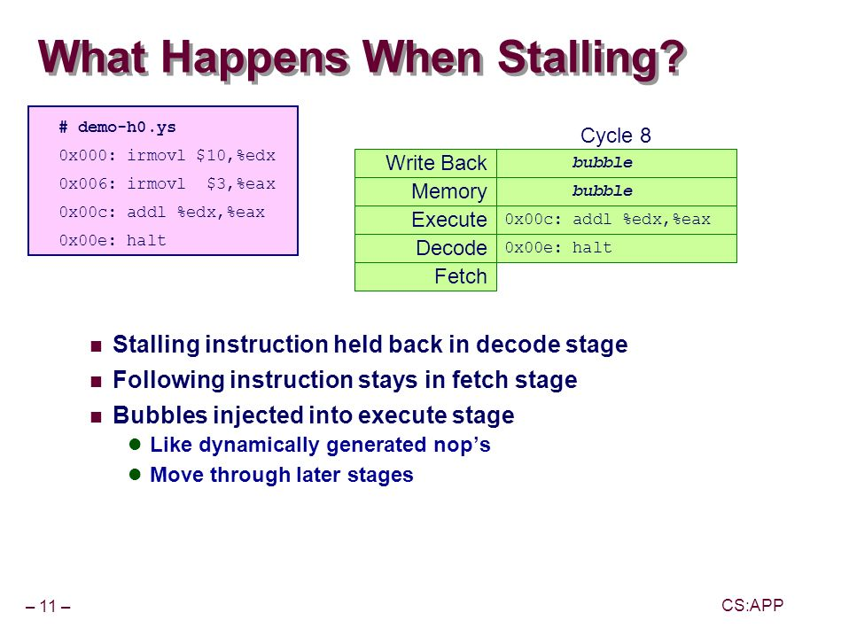 – 11 – CS:APP What Happens When Stalling.