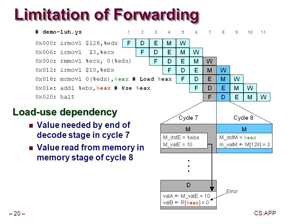 – 20 – CS:APP Limitation of Forwarding Load-use dependency Value needed by end of decode stage in cycle 7 Value read from memory in memory stage of cycle 8