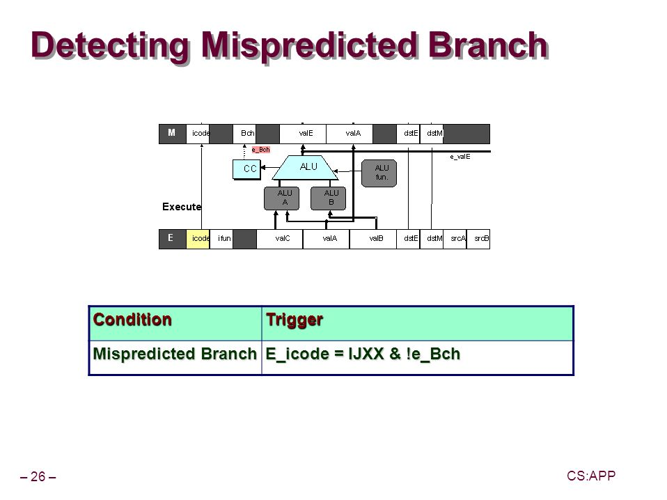 – 26 – CS:APP Detecting Mispredicted Branch ConditionTrigger Mispredicted Branch E_icode = IJXX & !e_Bch