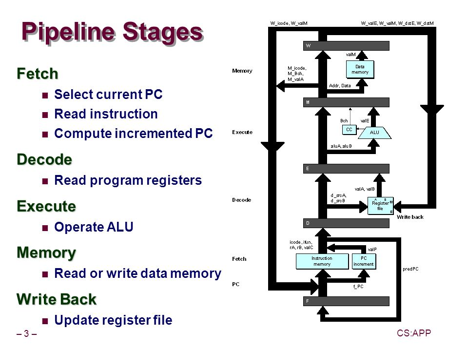 – 3 – CS:APP Pipeline Stages Fetch Select current PC Read instruction Compute incremented PCDecode Read program registersExecute Operate ALUMemory Read or write data memory Write Back Update register file