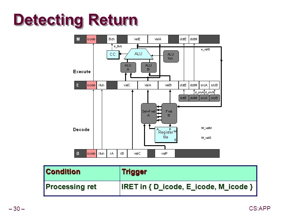 – 30 – CS:APP Detecting Return ConditionTrigger Processing ret IRET in { D_icode, E_icode, M_icode }