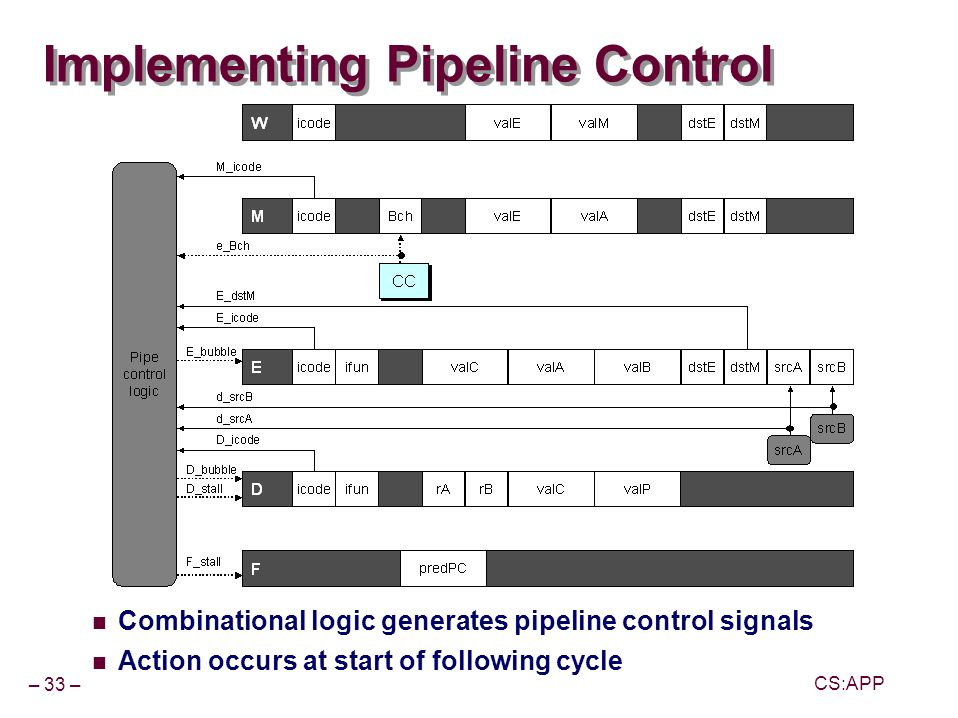 – 33 – CS:APP Implementing Pipeline Control Combinational logic generates pipeline control signals Action occurs at start of following cycle
