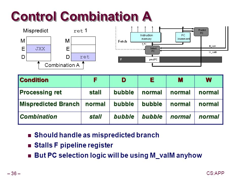 – 36 – CS:APP Control Combination A Should handle as mispredicted branch Stalls F pipeline register But PC selection logic will be using M_valM anyhow JXX E D M Mispredict JXX E D M Mispredict E ret D M 1 E D M 1 E D M 1 Combination A ConditionFDEMW Processing ret stallbubblenormalnormalnormal Mispredicted Branch normalbubblebubblenormalnormal Combinationstallbubblebubblenormalnormal