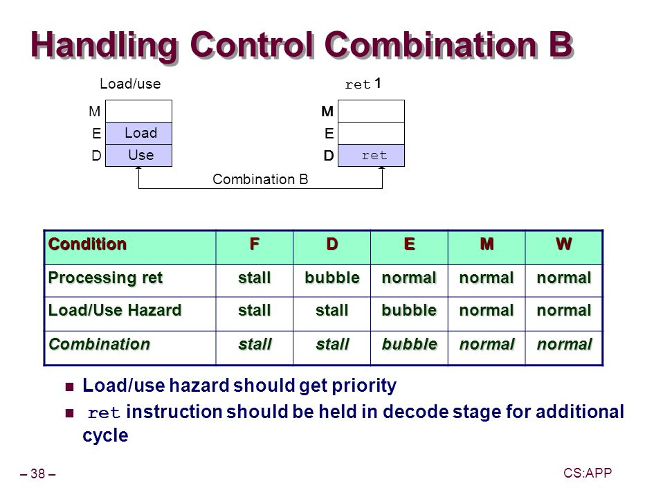 – 38 – CS:APP Handling Control Combination B Load/use hazard should get priority ret instruction should be held in decode stage for additional cycle Load E Use D M Load/use E ret D M 1 E D M 1 E D M 1 Combination B ConditionFDEMW Processing ret stallbubblenormalnormalnormal Load/Use Hazard stallstallbubblenormalnormal Combinationstallstallbubblenormalnormal