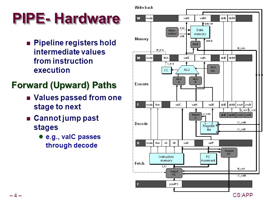 – 15 – CS:APP Data Forwarding Example irmovl in write- back stage Destination value in W pipeline register Forward as valB for decode stage