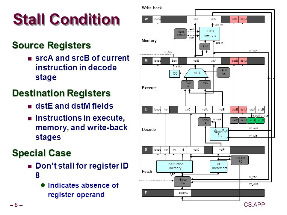 – 8 – CS:APP Stall Condition Source Registers srcA and srcB of current instruction in decode stage Destination Registers dstE and dstM fields Instructions in execute, memory, and write-back stages Special Case Dont stall for register ID 8 Indicates absence of register operand E M W F D Instruction memory Instruction memory PC increment PC increment Register file Register file ALU Data memory Data memory Select PC rB dstEdstM Select A ALU A B Mem.