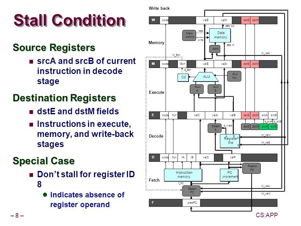 – 29 – CS:APP 0x026: ret FDEM W bubble FDEM W FDEMW FDEMW 0x00b:irmovl$5,%esi# Return FDEMW # demo-retb FDEMW F valC 5 rB %esi F valC 5 rB %esi W valM= 0x0b W valM= 0x0b Correct Return Example As ret passes through pipeline, stall at fetch stage While in decode, execute, and memory stage Inject bubble into decode stage Release stall when reach write-back stage