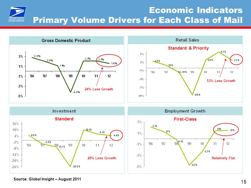 15 Economic Indicators Primary Volume Drivers for Each Class of Mail Standard & Priority First-Class Relatively Flat 53% Less Growth 28% Less Growth 24% Less Growth Source: Global Insight – August 2011 Standard