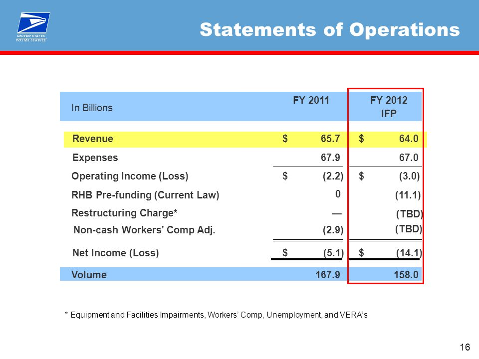 16 Statements of Operations In Billions FY 2011FY 2012 IFP Revenue65.7$ 64.0$ Expenses67.9 67.0 Operating Income (Loss)(2.2)$ (3.0)$ RHB Pre-funding (Current Law)(11.1) Non-cash Workers Comp Adj.(2.9) Net Income (Loss)(5.1)$ (14.1)$ Volume167.9158.0 0 Restructuring Charge* (TBD) * Equipment and Facilities Impairments, Workers Comp, Unemployment, and VERAs (TBD)