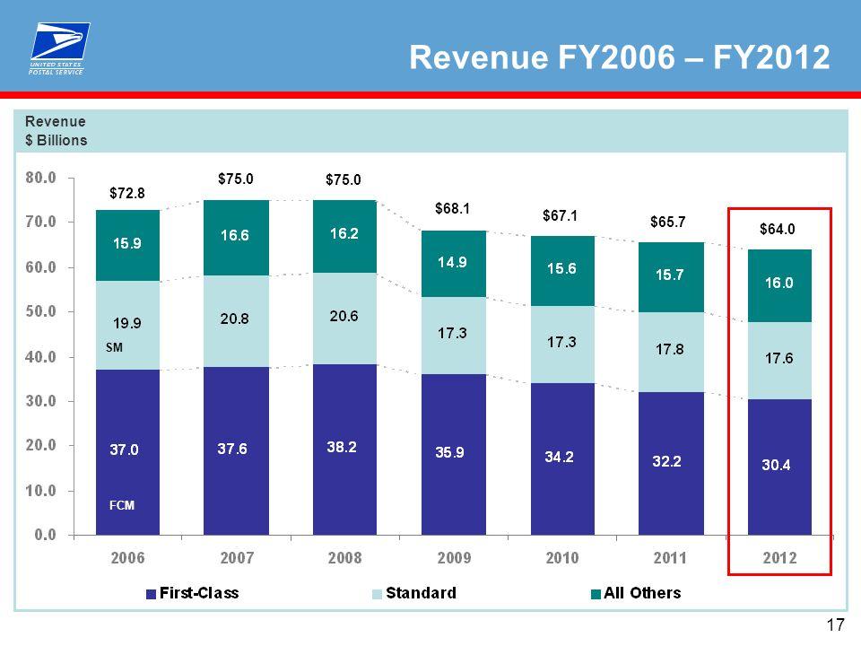 17 Revenue $ Billions Revenue FY2006 – FY2012 FCM SM $72.8 $75.0 $68.1 $67.1 $65.7 $64.0 $75.0