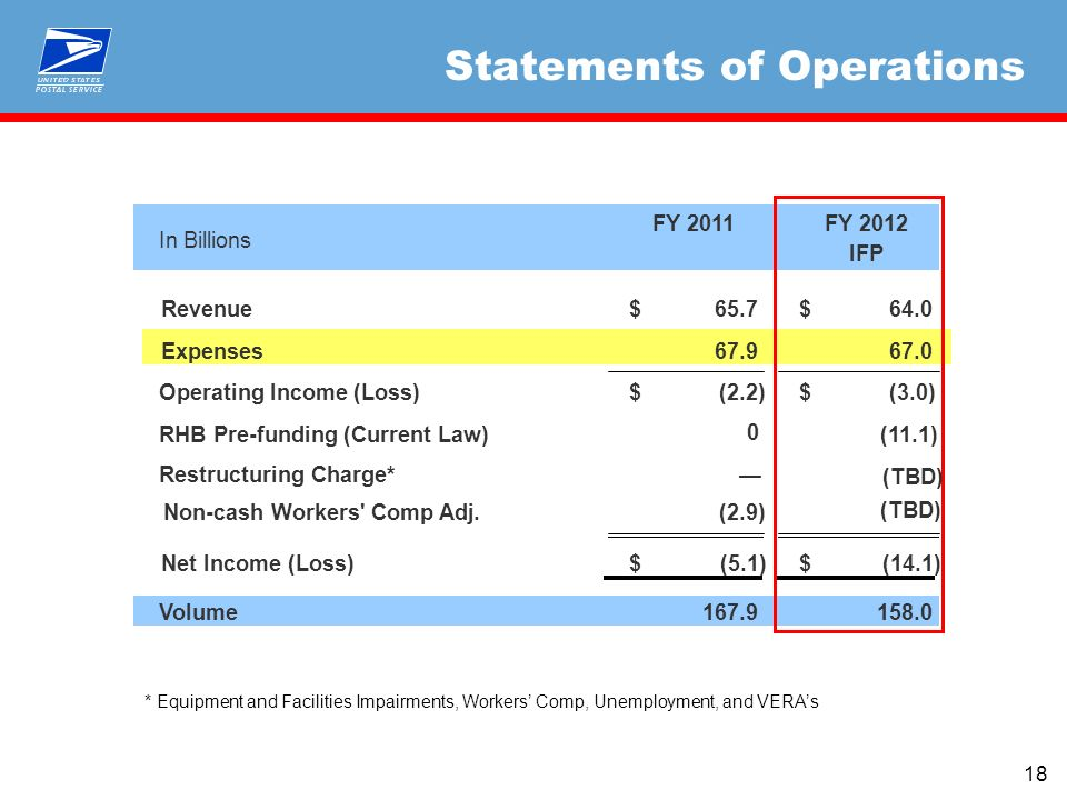 18 Statements of Operations In Billions FY 2011FY 2012 IFP Revenue65.7$ 64.0$ Expenses Operating Income (Loss)(2.2)$ (3.0)$ RHB Pre-funding (Current Law)(11.1) Non-cash Workers Comp Adj.(2.9) Net Income (Loss)(5.1)$ (14.1)$ Volume Restructuring Charge* (TBD) * Equipment and Facilities Impairments, Workers Comp, Unemployment, and VERAs (TBD)