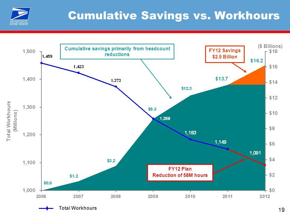 19 Cumulative Savings vs.
