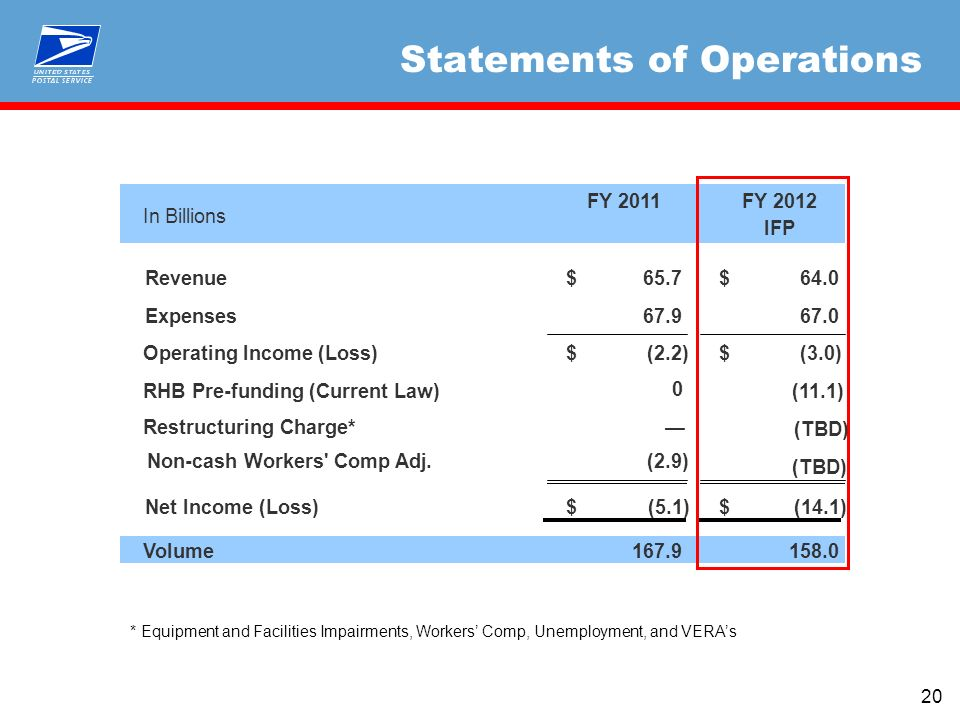 20 Statements of Operations In Billions FY 2011FY 2012 IFP Revenue65.7$ 64.0$ Expenses67.9 67.0 Operating Income (Loss)(2.2)$ (3.0)$ RHB Pre-funding (Current Law)(11.1) Non-cash Workers Comp Adj.(2.9) Net Income (Loss)(5.1)$ (14.1)$ Volume167.9158.0 0 Restructuring Charge* (TBD) * Equipment and Facilities Impairments, Workers Comp, Unemployment, and VERAs (TBD)