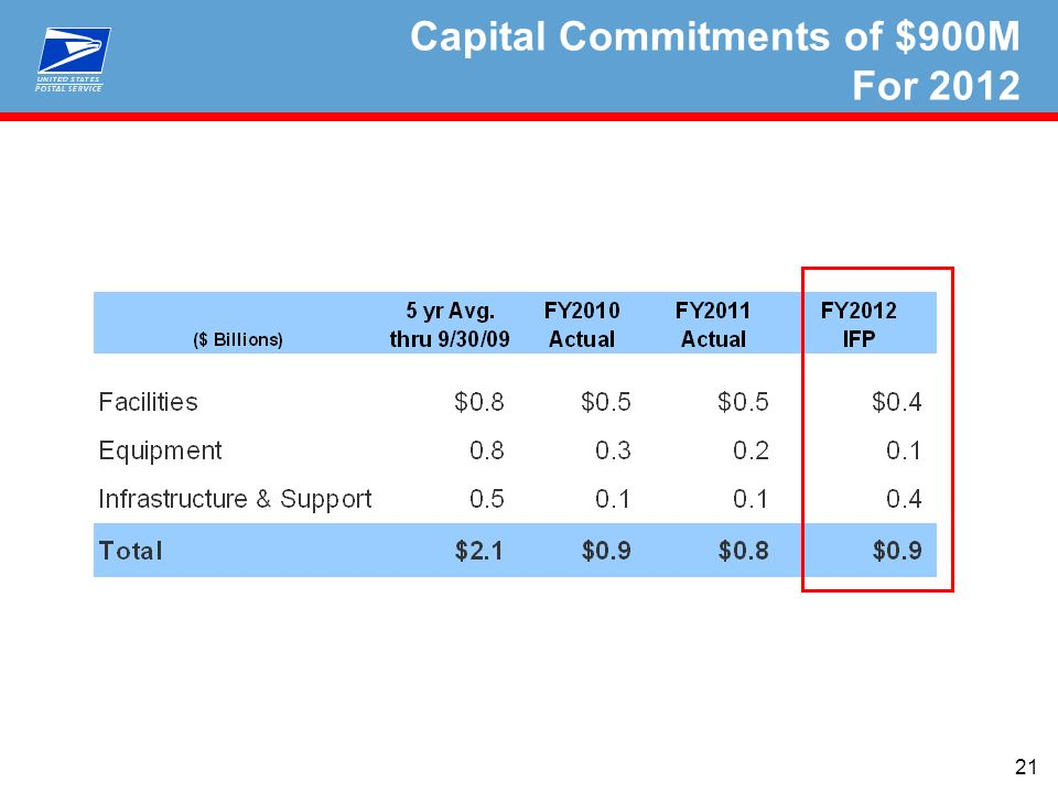 21 Capital Commitments of $900M For 2012