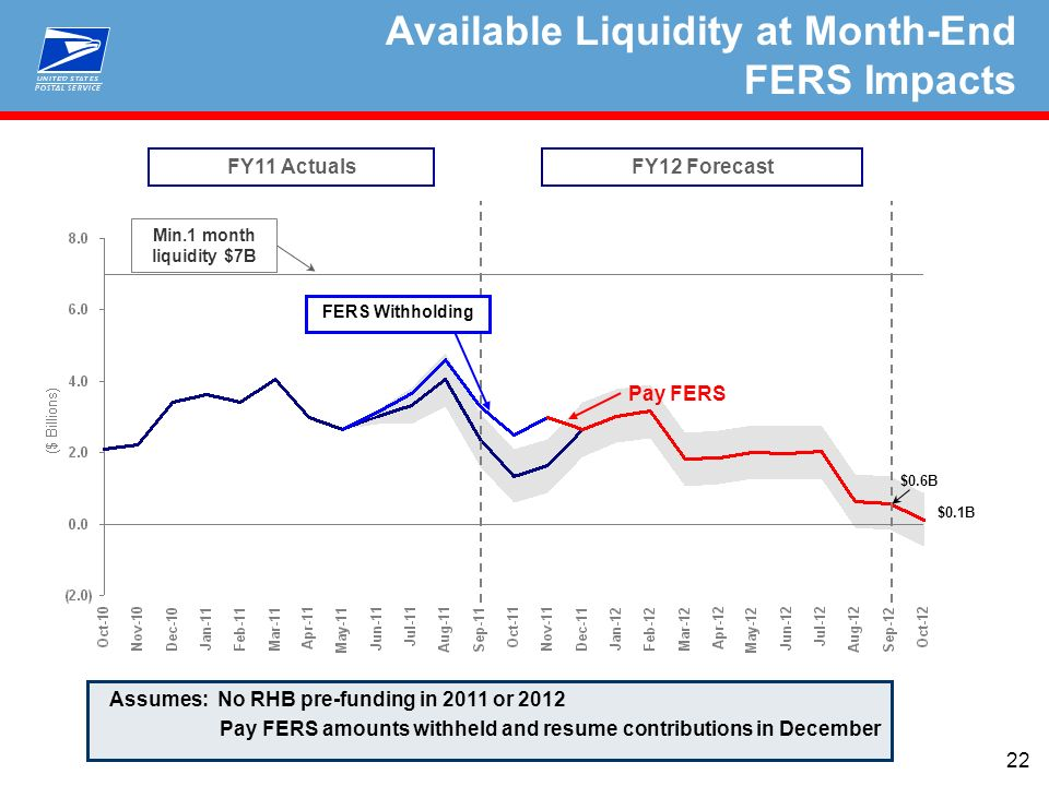 22 Min.1 month liquidity $7B Available Liquidity at Month-End FERS Impacts $0.6B FY11 ActualsFY12 Forecast Assumes: No RHB pre-funding in 2011 or 2012 Pay FERS amounts withheld and resume contributions in December Pay FERS FERS Withholding $0.1B