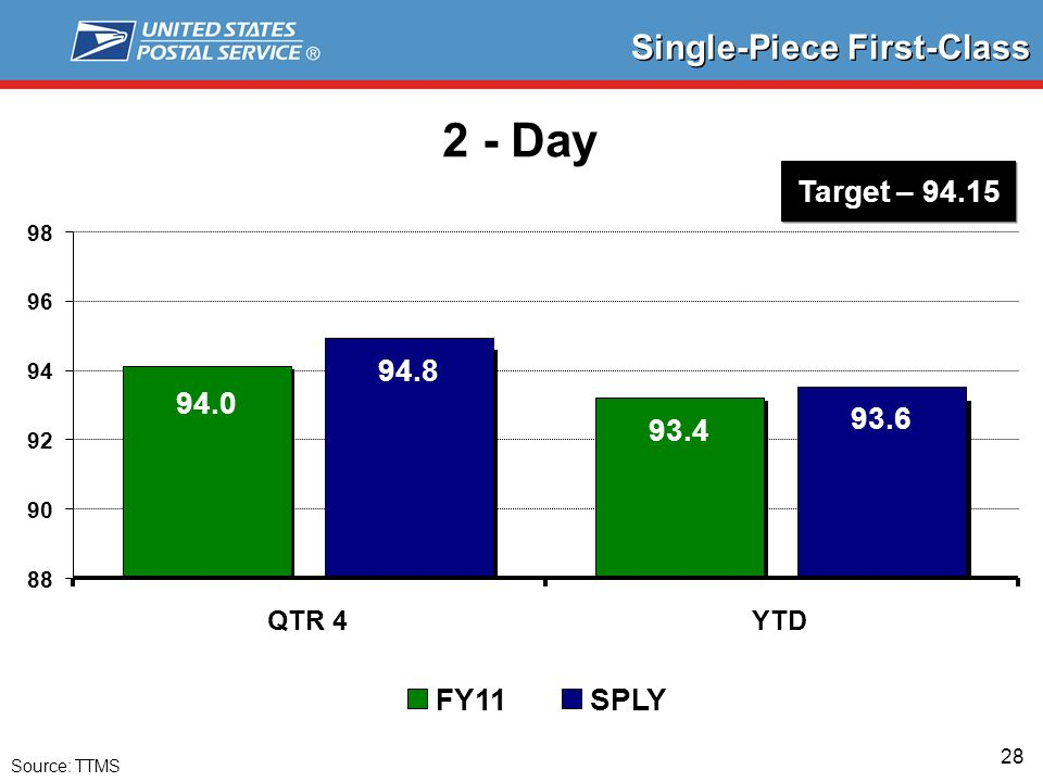 28 Single-Piece First-Class 2 - Day Source: TTMS 94.0 93.4 94.8 93.6 88 90 92 94 96 98 QTR 4YTD FY11SPLY Target – 94.15
