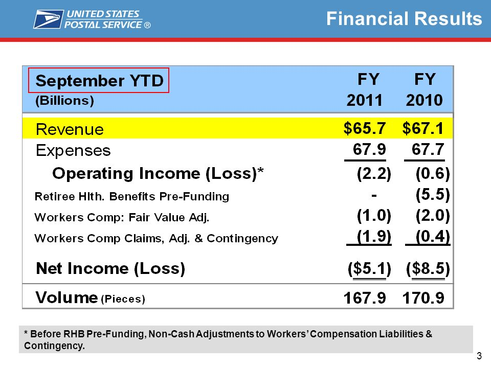 3 Financial Results * Before RHB Pre-Funding, Non-Cash Adjustments to Workers Compensation Liabilities & Contingency.
