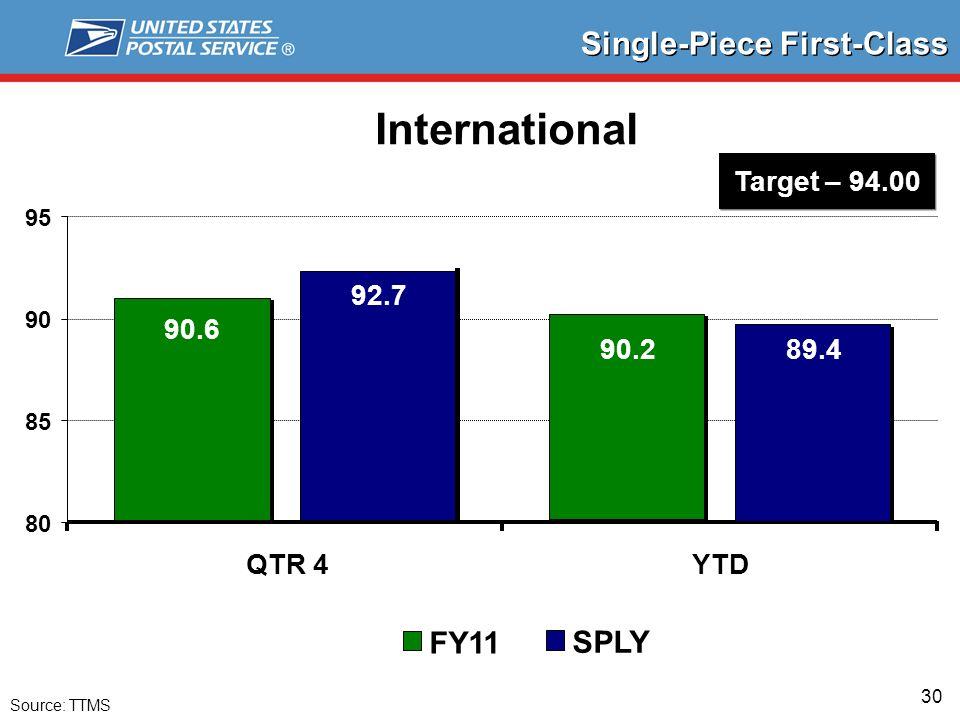 30 Single-Piece First-Class International Source: TTMS 90.6 92.7 89.4 80 85 90 95 QTR 4YTD FY11 SPLY Target – 94.00 90.2
