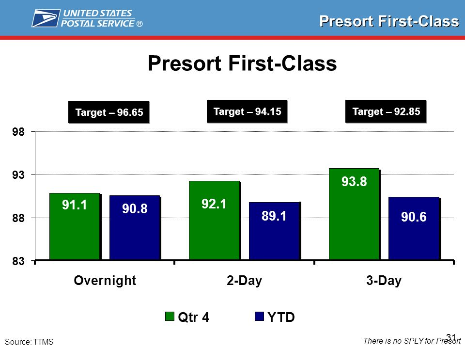 31 Presort First-Class Source: TTMS There is no SPLY for Presort 91.1 92.1 93.8 90.8 89.1 90.6 83 88 93 98 Overnight2-Day3-Day Qtr 4YTD Target – 96.65 Target – 94.15 Target – 92.85
