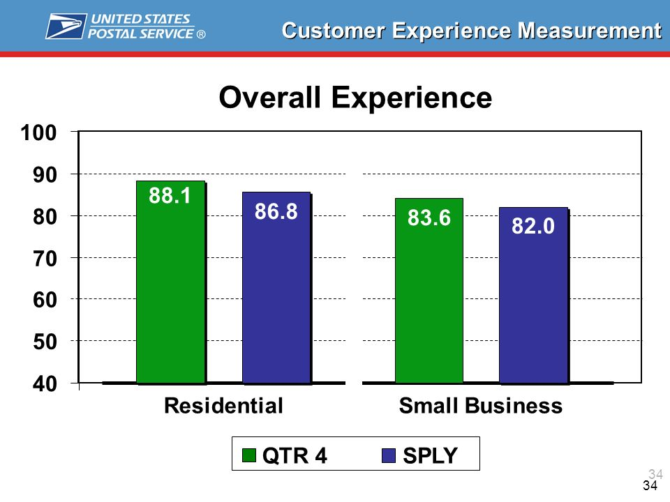 Overall Experience ResidentialSmall Business QTR 4SPLY Customer Experience Measurement