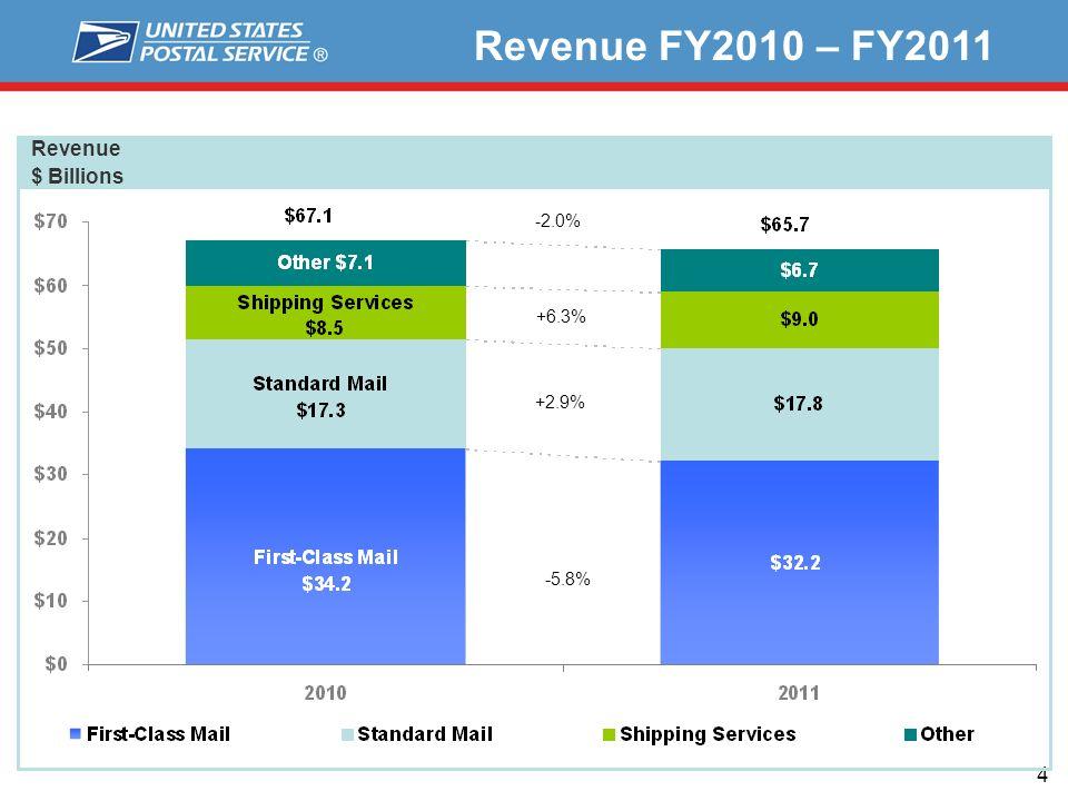 4 Revenue $ Billions Revenue FY2010 – FY2011 -5.8% +2.9% +6.3% -2.0%