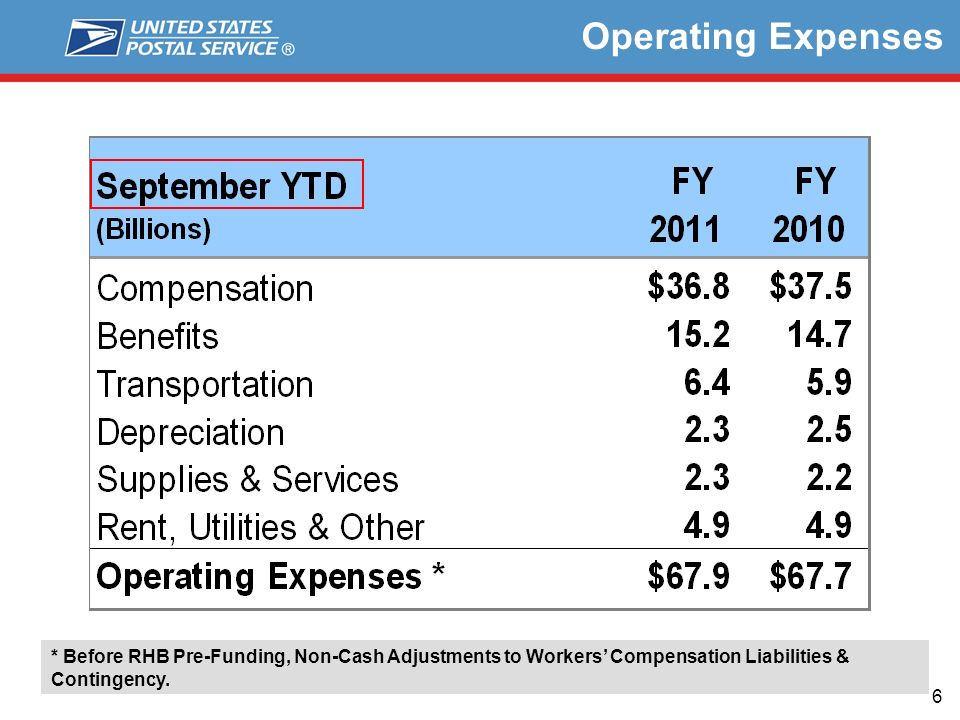 6 Operating Expenses * Before RHB Pre-Funding, Non-Cash Adjustments to Workers Compensation Liabilities & Contingency.