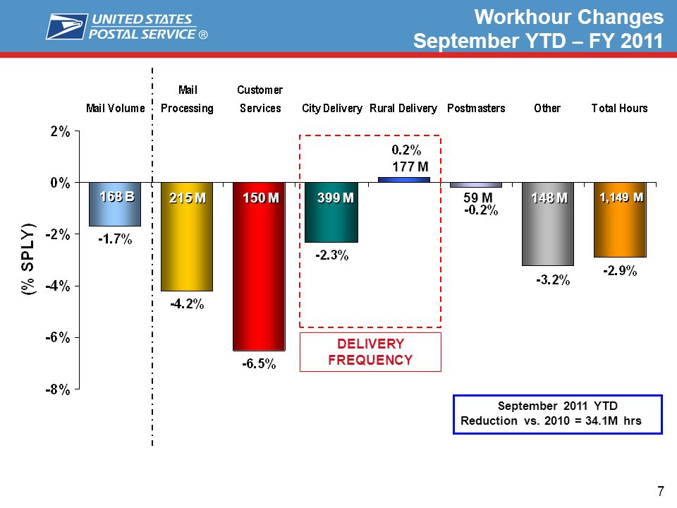 7 Workhour Changes September YTD – FY 2011 215 M 150 M 399 M 177 M 148 M 1,149 M 59 M 168 B DELIVERY FREQUENCY September 2011 YTD Reduction vs.